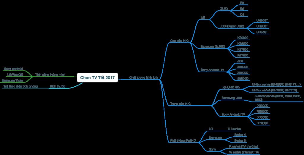 Cách chọn mua Tivi Sony, Samsung, LG xem tết 2017